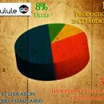 Création du graphique présentant le projet de financement